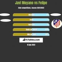 Javi Moyano vs Felipe h2h player stats