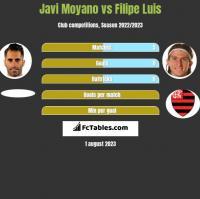 Javi Moyano vs Filipe Luis h2h player stats