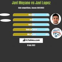 Javi Moyano vs Javi Lopez h2h player stats