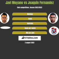 Javi Moyano vs Joaquin Fernandez h2h player stats