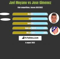 Javi Moyano vs Jose Gimenez h2h player stats