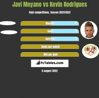 Javi Moyano vs Kevin Rodrigues h2h player stats