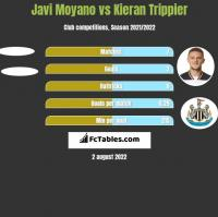 Javi Moyano vs Kieran Trippier h2h player stats