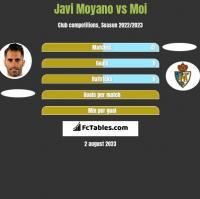 Javi Moyano vs Moi h2h player stats
