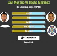 Javi Moyano vs Nacho Martinez h2h player stats