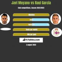 Javi Moyano vs Raul Garcia h2h player stats