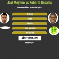 Javi Moyano vs Roberto Rosales h2h player stats