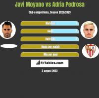 Javi Moyano vs Adria Pedrosa h2h player stats