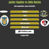 Javier Aquino vs Aldo Rocha h2h player stats