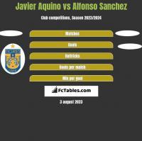 Javier Aquino vs Alfonso Sanchez h2h player stats