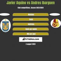 Javier Aquino vs Andres Ibarguen h2h player stats