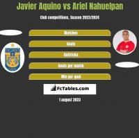 Javier Aquino vs Ariel Nahuelpan h2h player stats