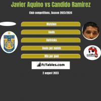 Javier Aquino vs Candido Ramirez h2h player stats