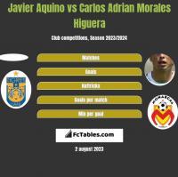 Javier Aquino vs Carlos Adrian Morales Higuera h2h player stats