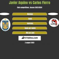 Javier Aquino vs Carlos Fierro h2h player stats