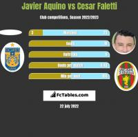 Javier Aquino vs Cesar Faletti h2h player stats