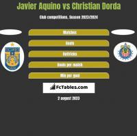 Javier Aquino vs Christian Dorda h2h player stats