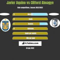 Javier Aquino vs Clifford Aboagye h2h player stats