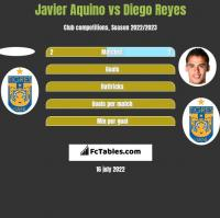 Javier Aquino vs Diego Reyes h2h player stats
