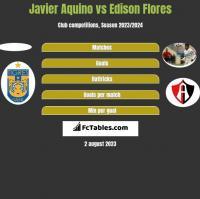 Javier Aquino vs Edison Flores h2h player stats