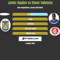Javier Aquino vs Enner Valencia h2h player stats