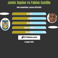 Javier Aquino vs Fabian Castillo h2h player stats