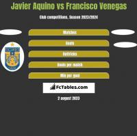 Javier Aquino vs Francisco Venegas h2h player stats