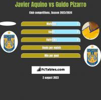 Javier Aquino vs Guido Pizarro h2h player stats