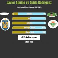 Javier Aquino vs Guido Rodriguez h2h player stats