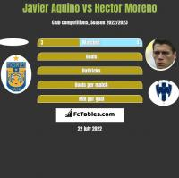Javier Aquino vs Hector Moreno h2h player stats
