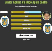Javier Aquino vs Hugo Ayala Castro h2h player stats