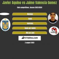 Javier Aquino vs Jaime Valencia Gomez h2h player stats