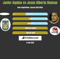 Javier Aquino vs Jesus Alberto Duenas h2h player stats