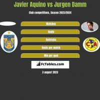 Javier Aquino vs Jurgen Damm h2h player stats