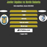 Javier Aquino vs Kevin Balanta h2h player stats