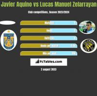 Javier Aquino vs Lucas Manuel Zelarrayan h2h player stats