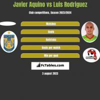 Javier Aquino vs Luis Rodriguez h2h player stats
