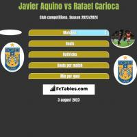Javier Aquino vs Rafael Carioca h2h player stats