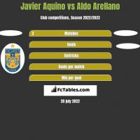 Javier Aquino vs Aldo Arellano h2h player stats