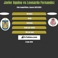 Javier Aquino vs Leonardo Fernandez h2h player stats