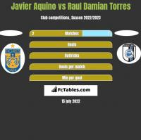 Javier Aquino vs Raul Damian Torres h2h player stats