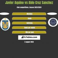 Javier Aquino vs Aldo Cruz Sanchez h2h player stats