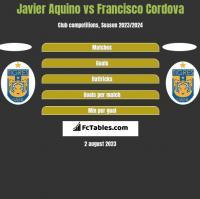 Javier Aquino vs Francisco Cordova h2h player stats