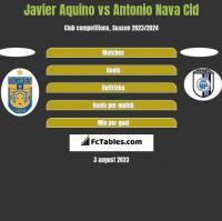 Javier Aquino vs Antonio Nava Cid h2h player stats