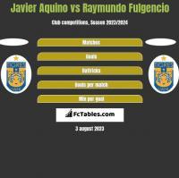 Javier Aquino vs Raymundo Fulgencio h2h player stats