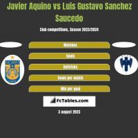 Javier Aquino vs Luis Gustavo Sanchez Saucedo h2h player stats