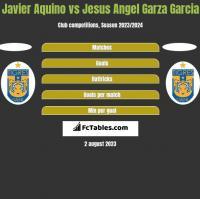 Javier Aquino vs Jesus Angel Garza Garcia h2h player stats