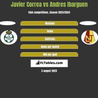 Javier Correa vs Andres Ibarguen h2h player stats