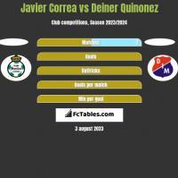 Javier Correa vs Deiner Quinonez h2h player stats