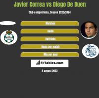 Javier Correa vs Diego De Buen h2h player stats